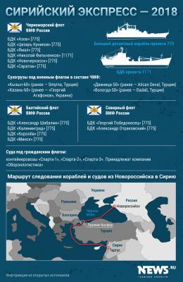 Как изменился «Сирийский экспресс» за три года