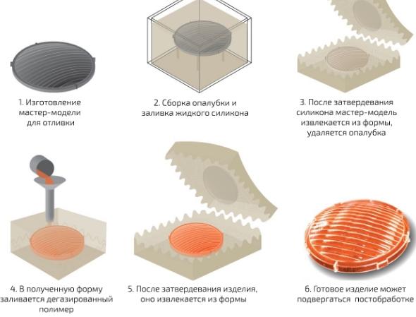 Вакуумное литье в силикон – оптимальное решение задач мелкосерийного производства