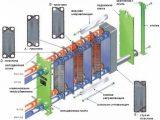 Химическая промывка пластинчатых теплообменников от накипи